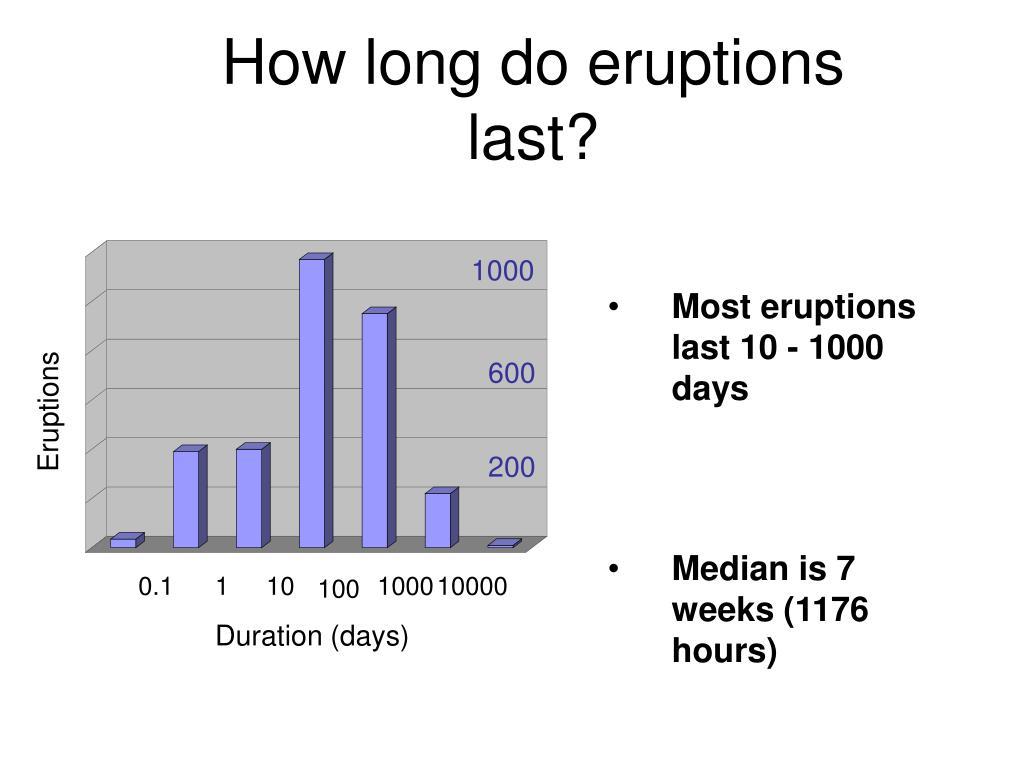 How long do eruptions last?