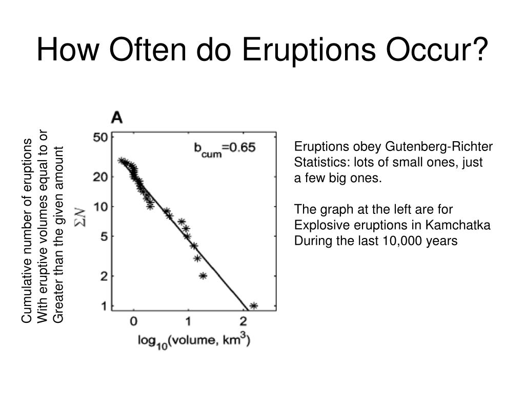 How Often do Eruptions Occur?