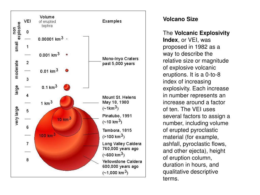 Volcano Size