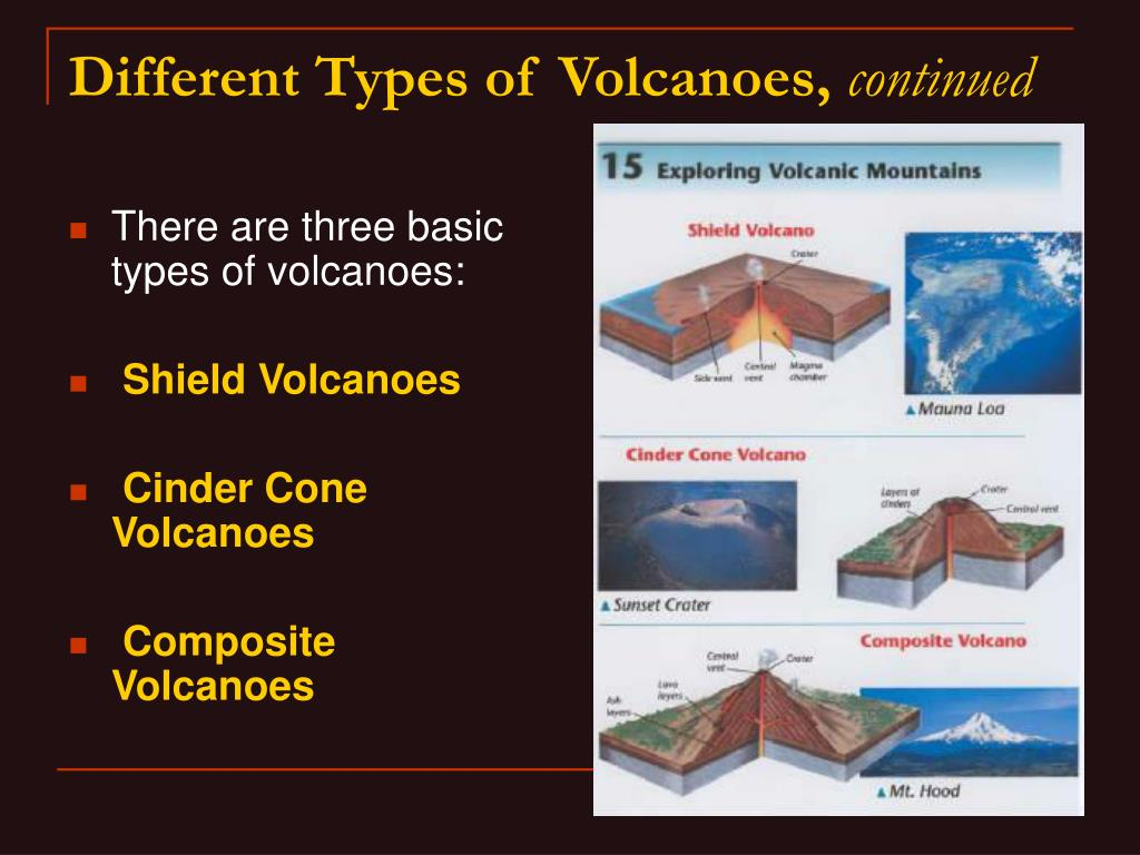 There are three basic types of volcanoes: