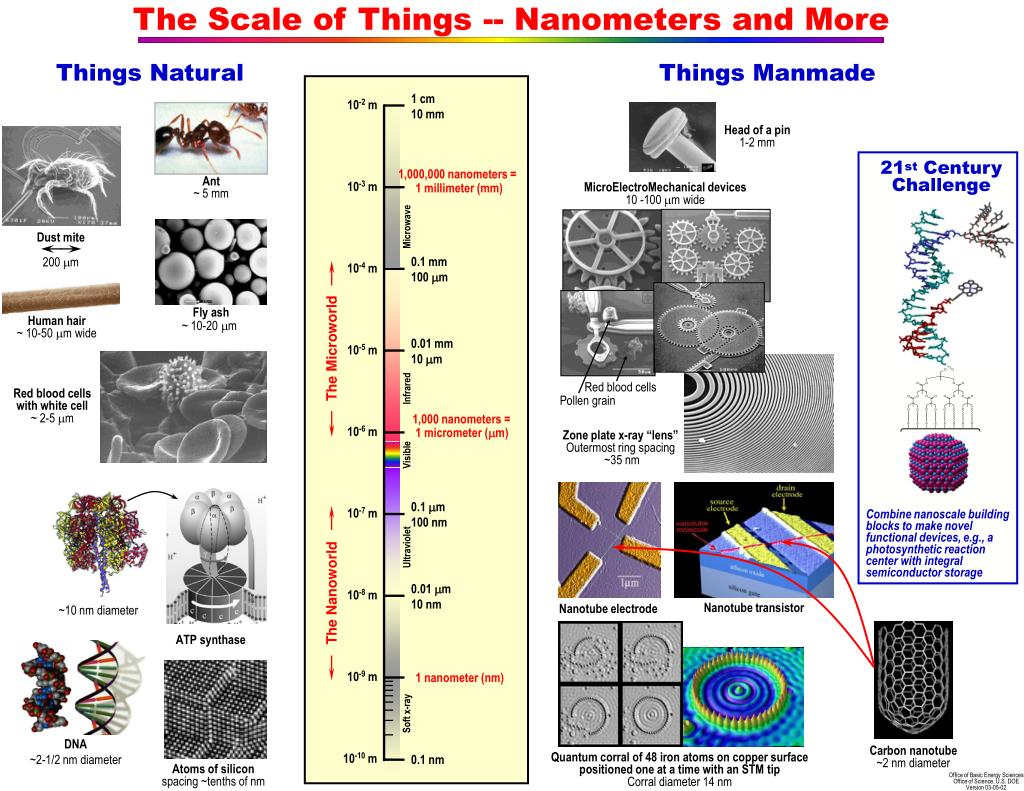The Scale of Things -- Nanometers and More