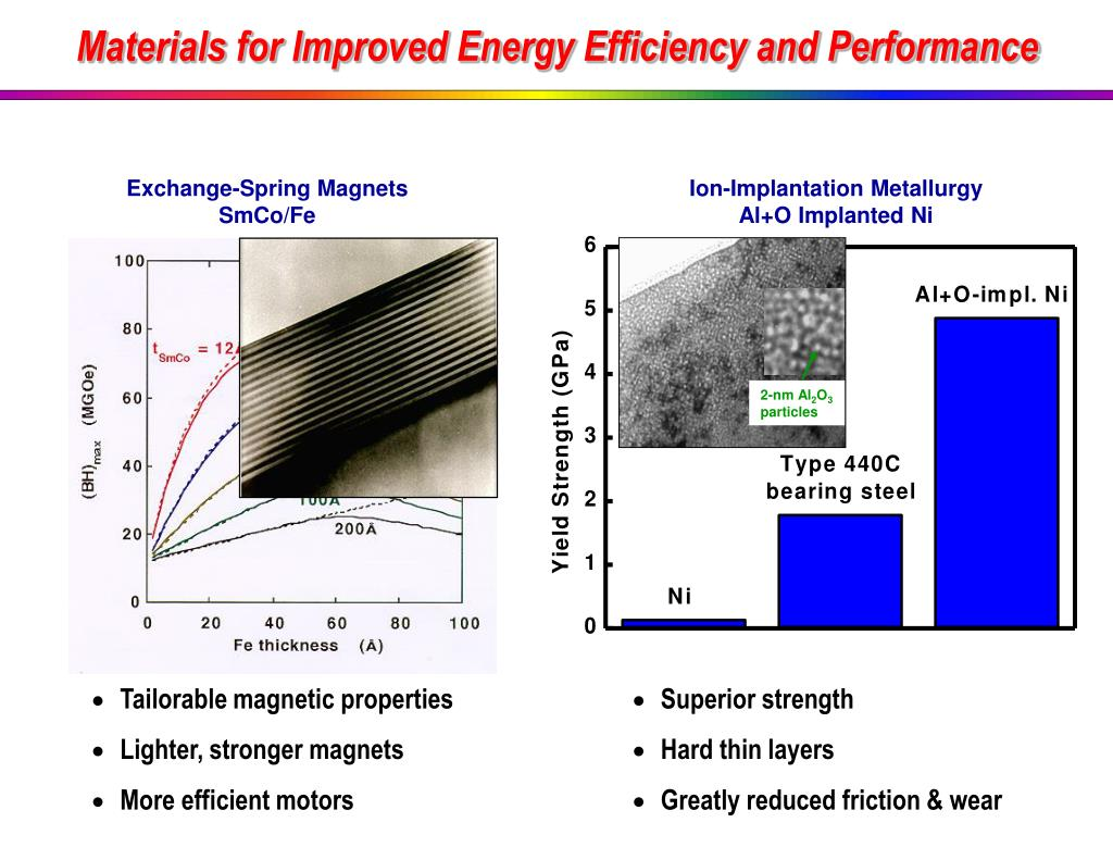 Materials for Improved Energy Efficiency and Performance