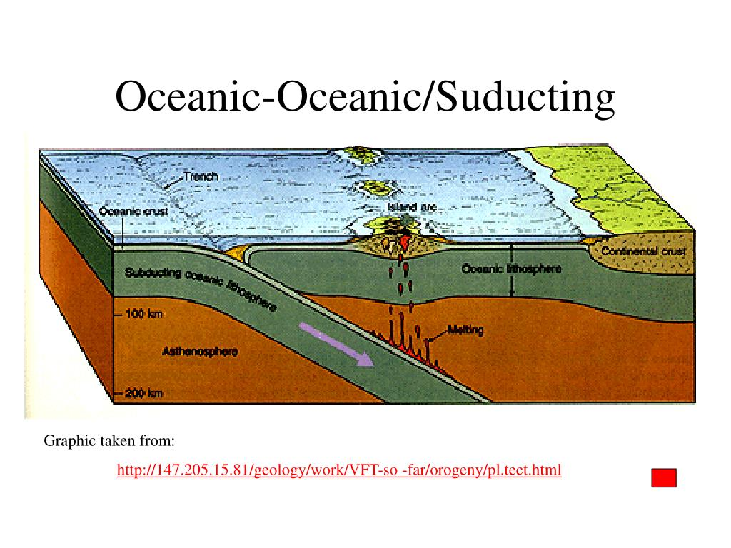 Oceanic-Oceanic/Suducting