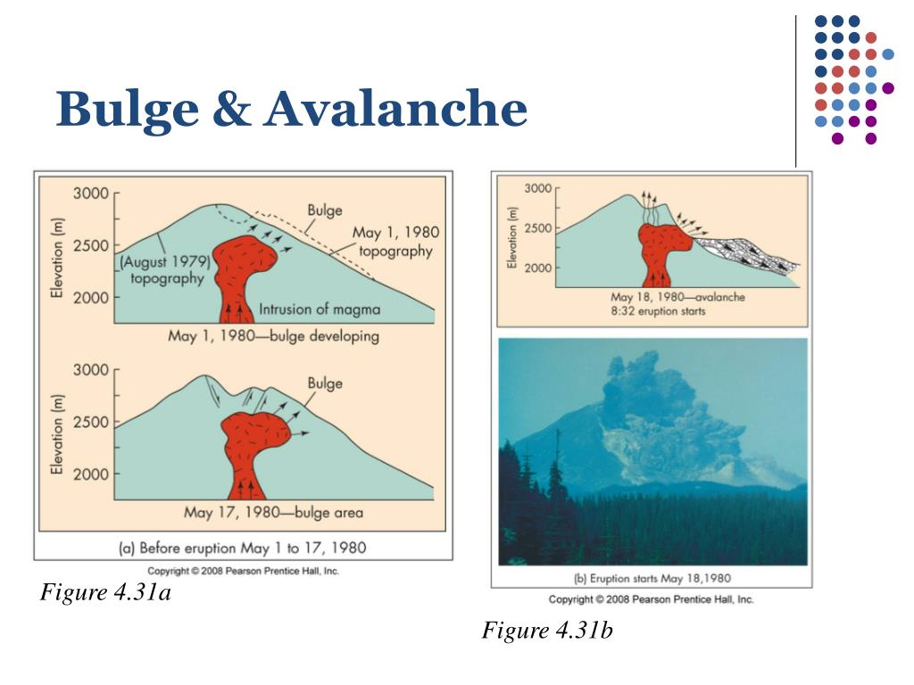 Bulge & Avalanche