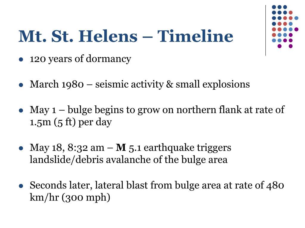 Mt. St. Helens – Timeline