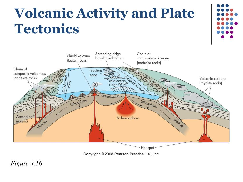 Volcanic Activity and Plate Tectonics