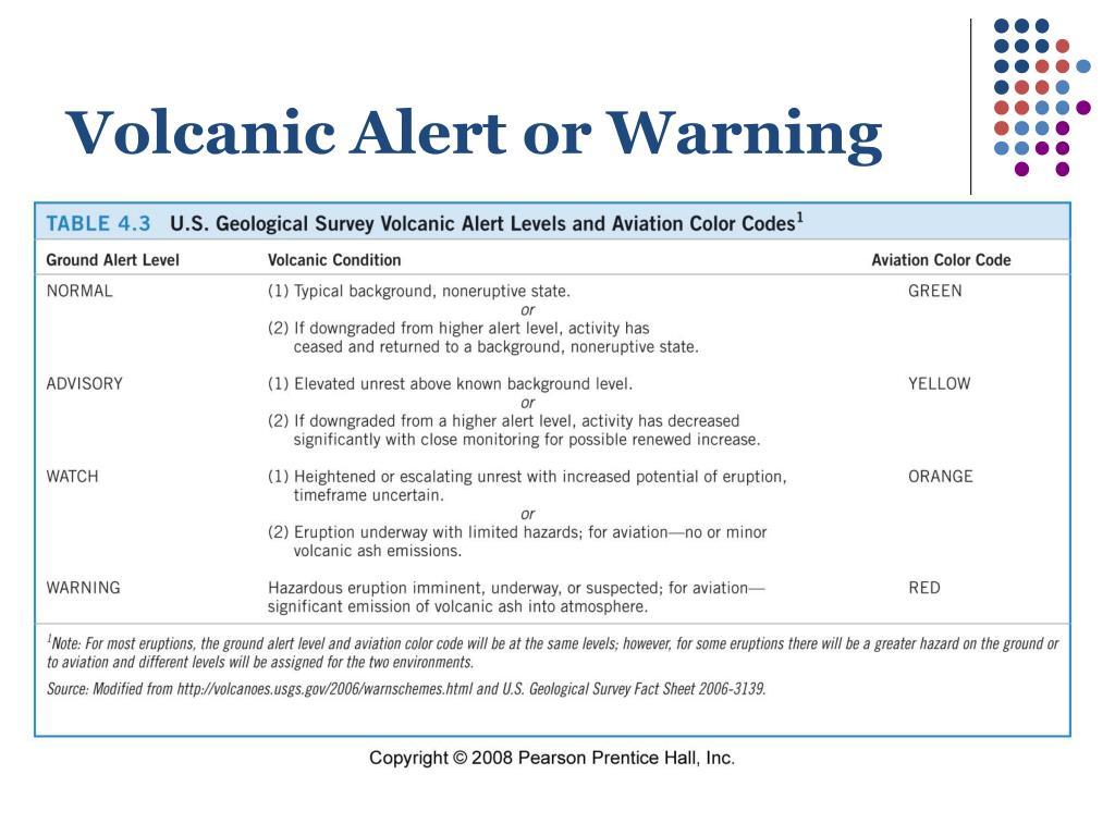 Volcanic Alert or Warning