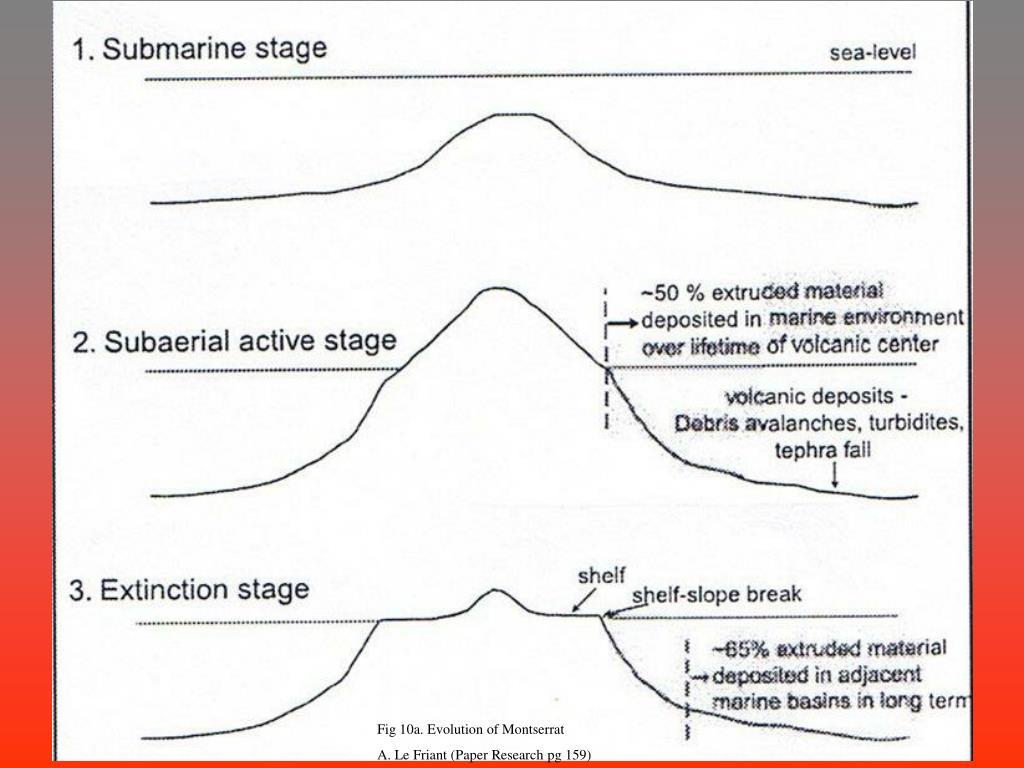 Fig 10a. Evolution of Montserrat