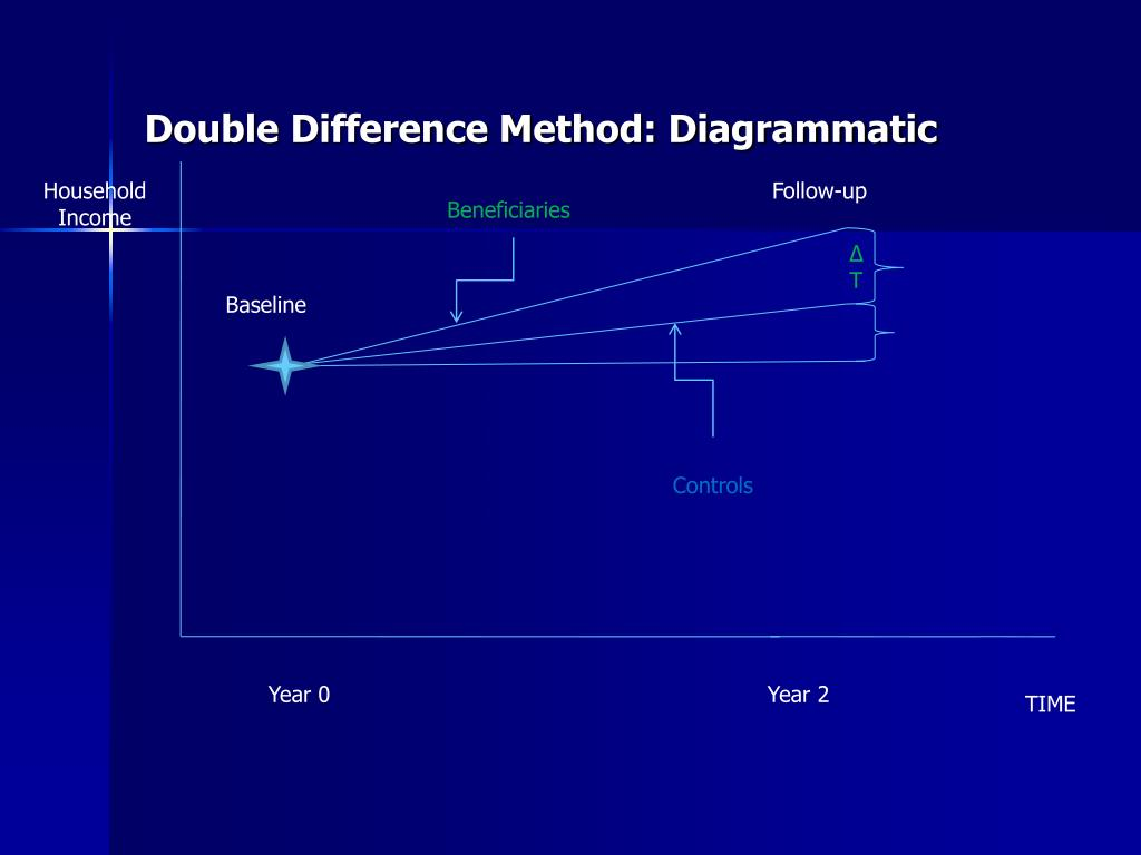 Double Difference Method: Diagrammatic