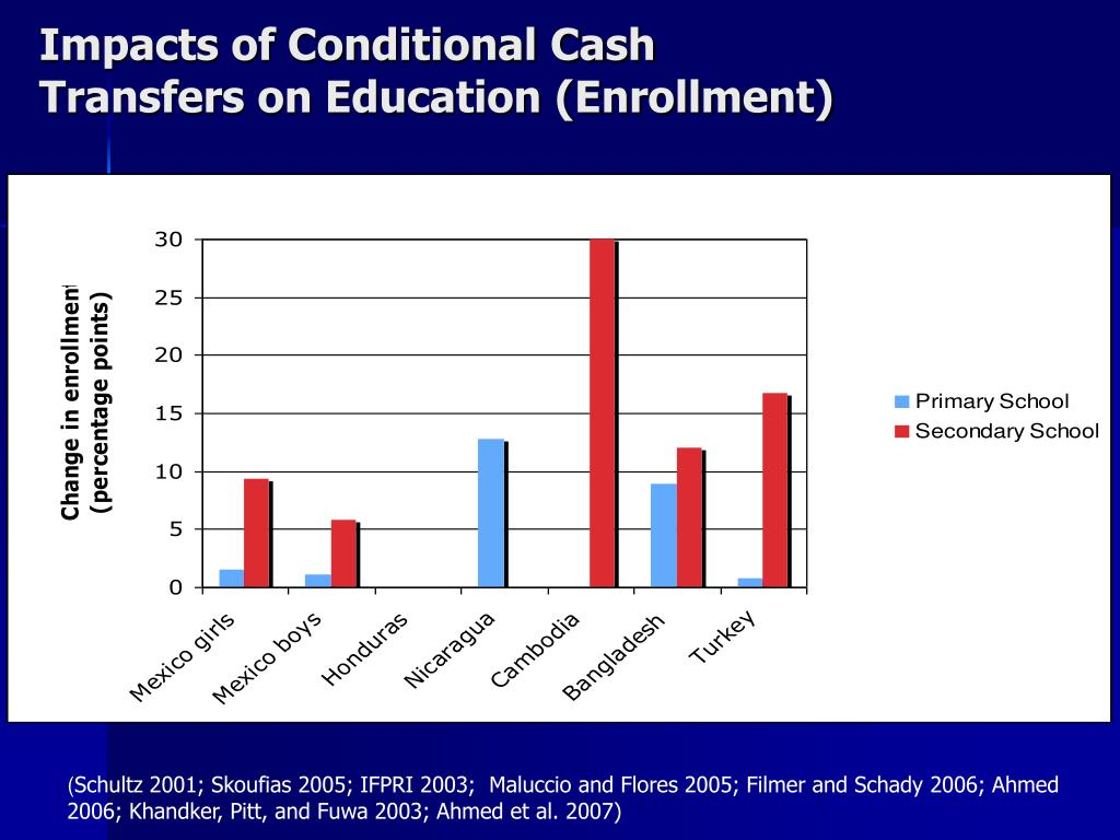 Impacts of Conditional Cash