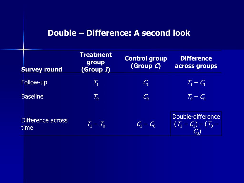 Double – Difference: A second look