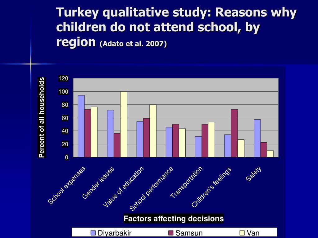 Turkey qualitative study: Reasons why children do not attend school, by region
