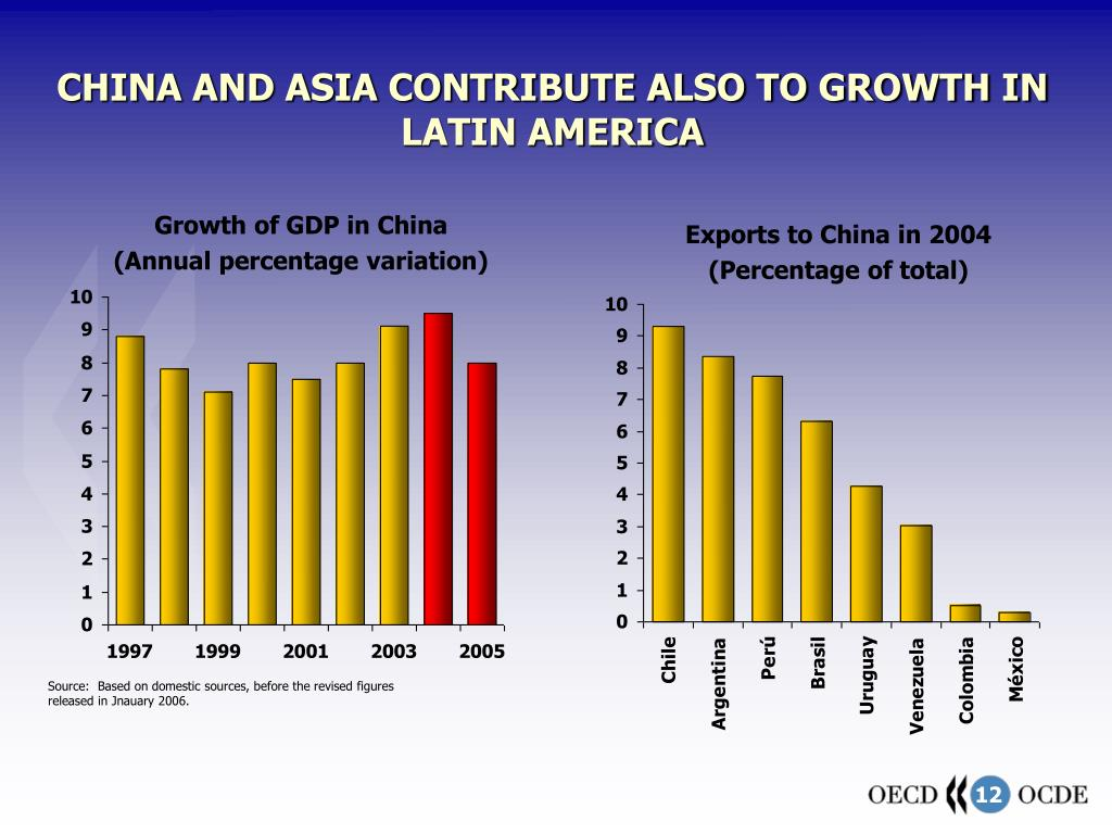 CHINA AND ASIA CONTRIBUTE ALSO TO GROWTH IN LATIN AMERICA