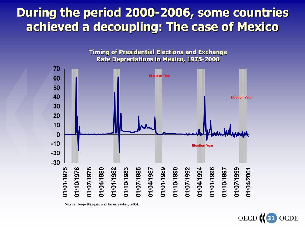 During the period 2000-2006, some countries achieved a decoupling: The case of Mexico
