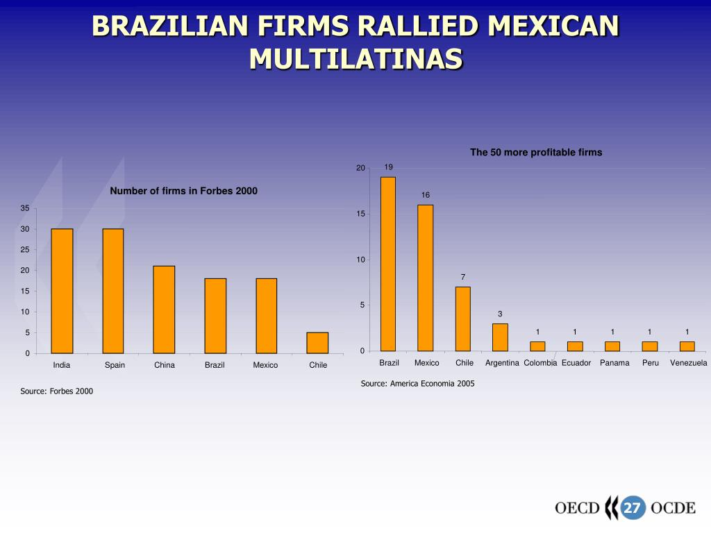 BRAZILIAN FIRMS RALLIED MEXICAN MULTILATINAS