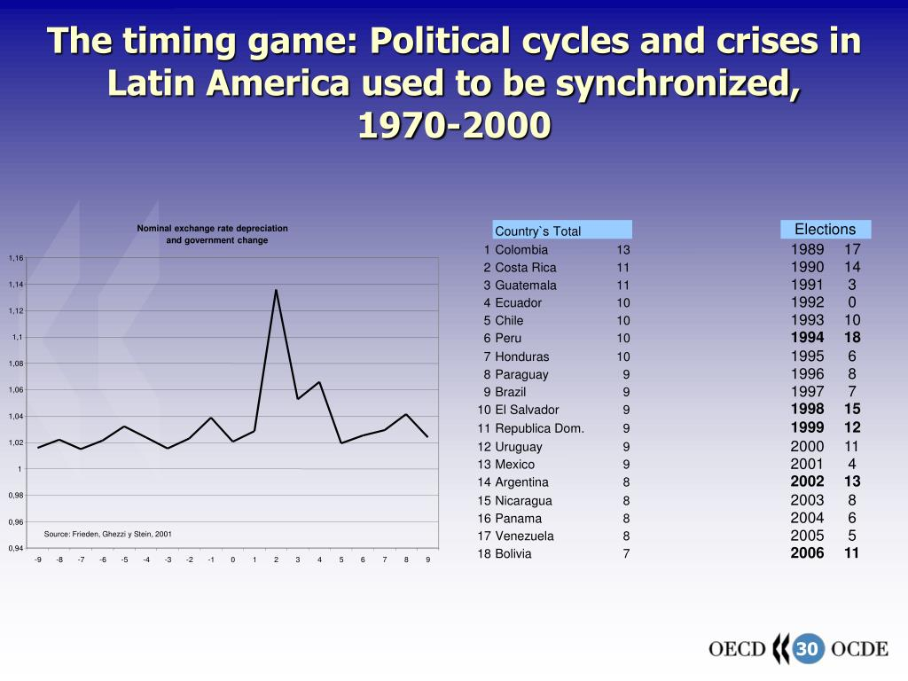 The timing game: Political cycles and crises in Latin America used to be synchronized,
