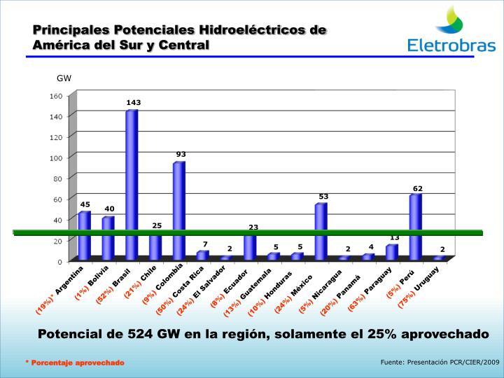 Principales Potenciales Hidroeléctricos de