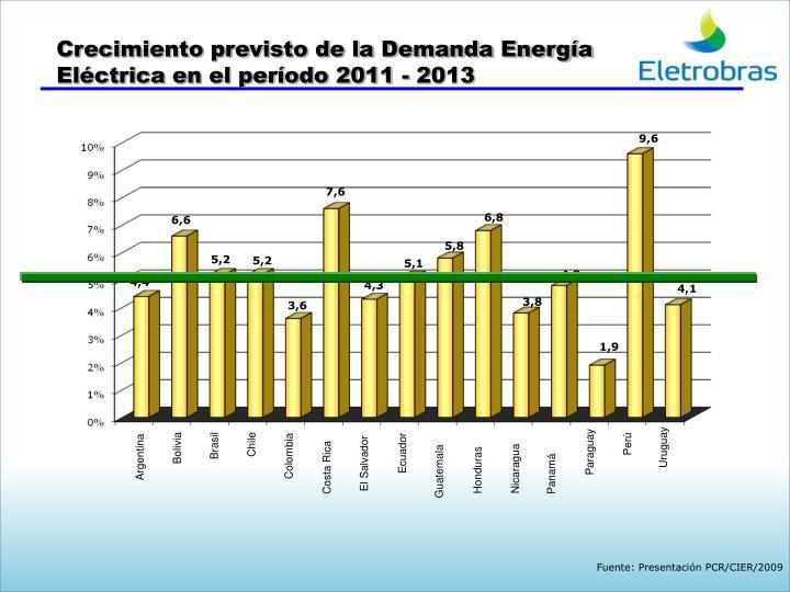 Crecimiento previsto de la Demanda Energía
