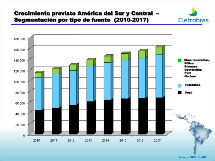 Crecimiento previsto América del Sur y Central  – Segmentación por tipo de fuente  (2010-2017)