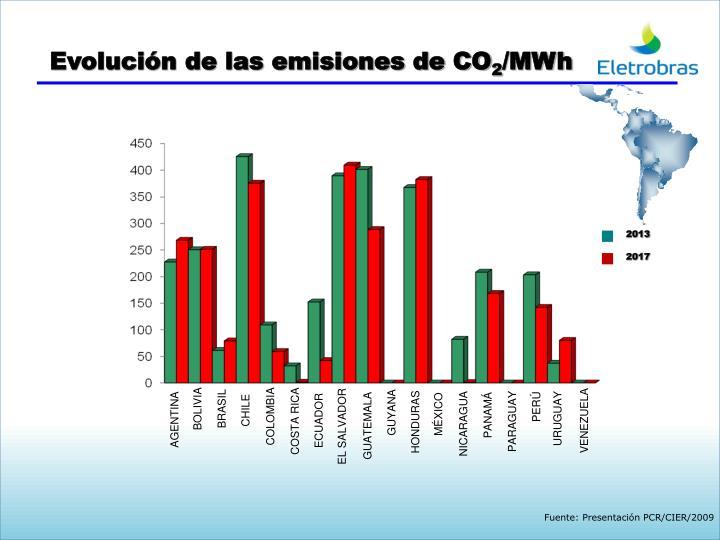 Evolución de las emisiones de CO