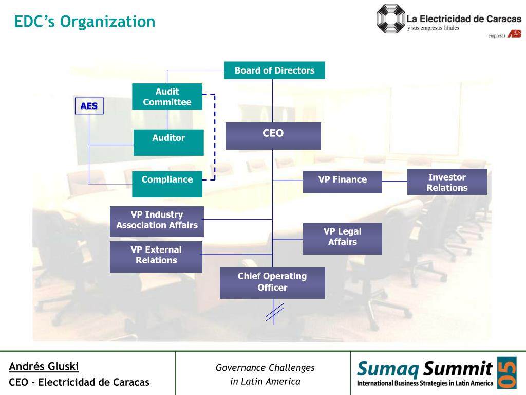EDC's Organization