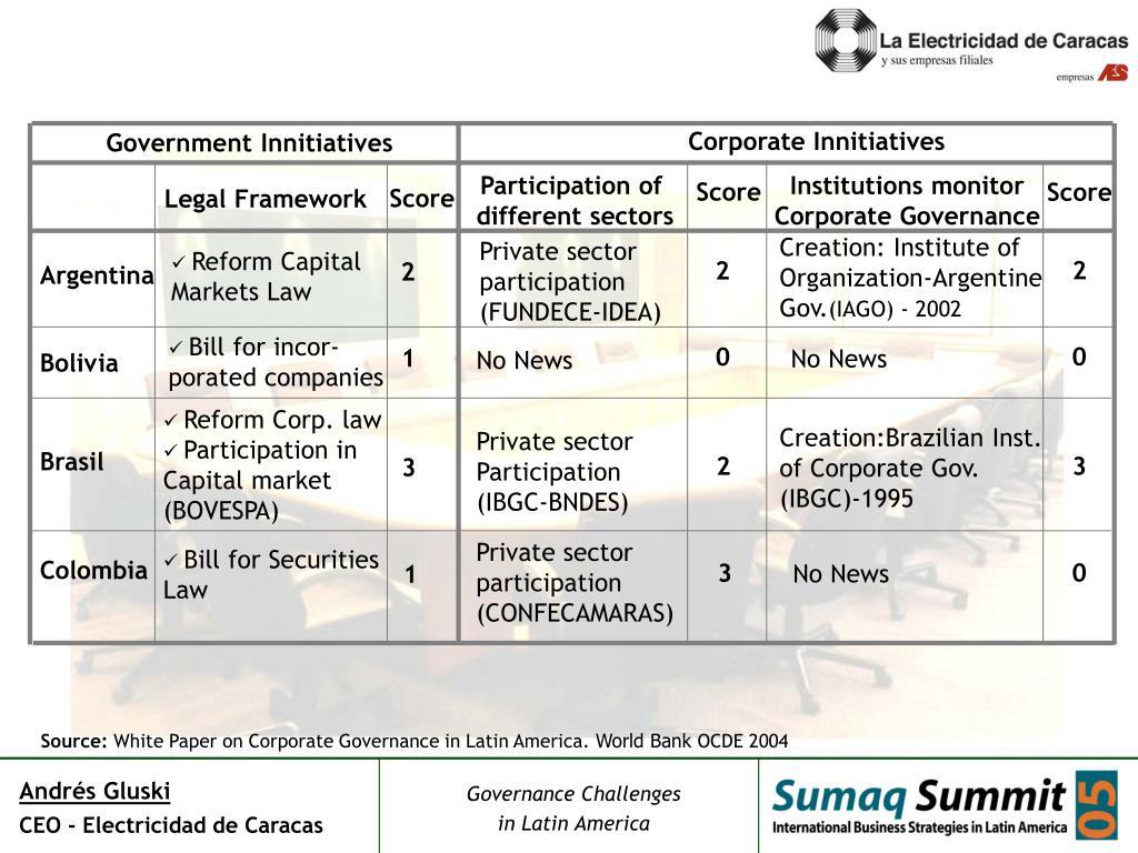 Corporate Innitiatives