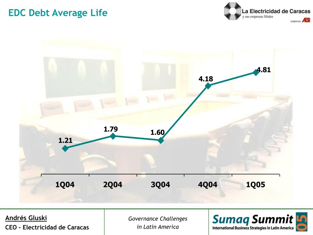 EDC Debt Average Life