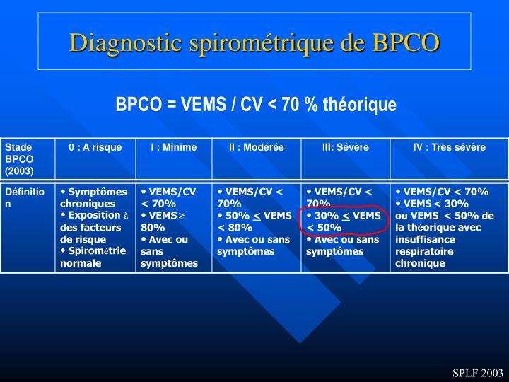 Diagnostic spirométrique de BPCO