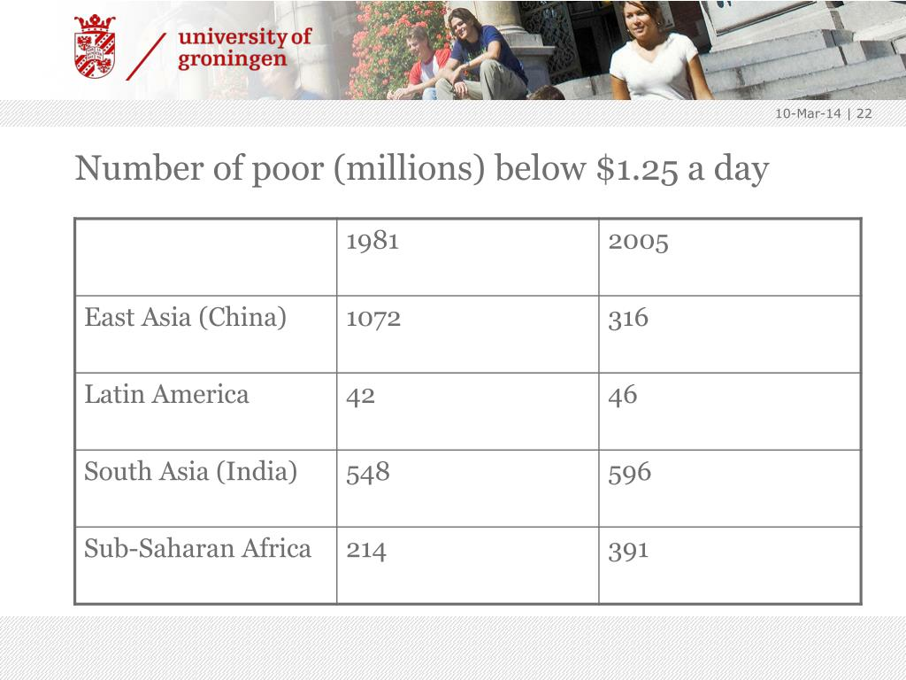 Number of poor (millions) below $1.25 a day