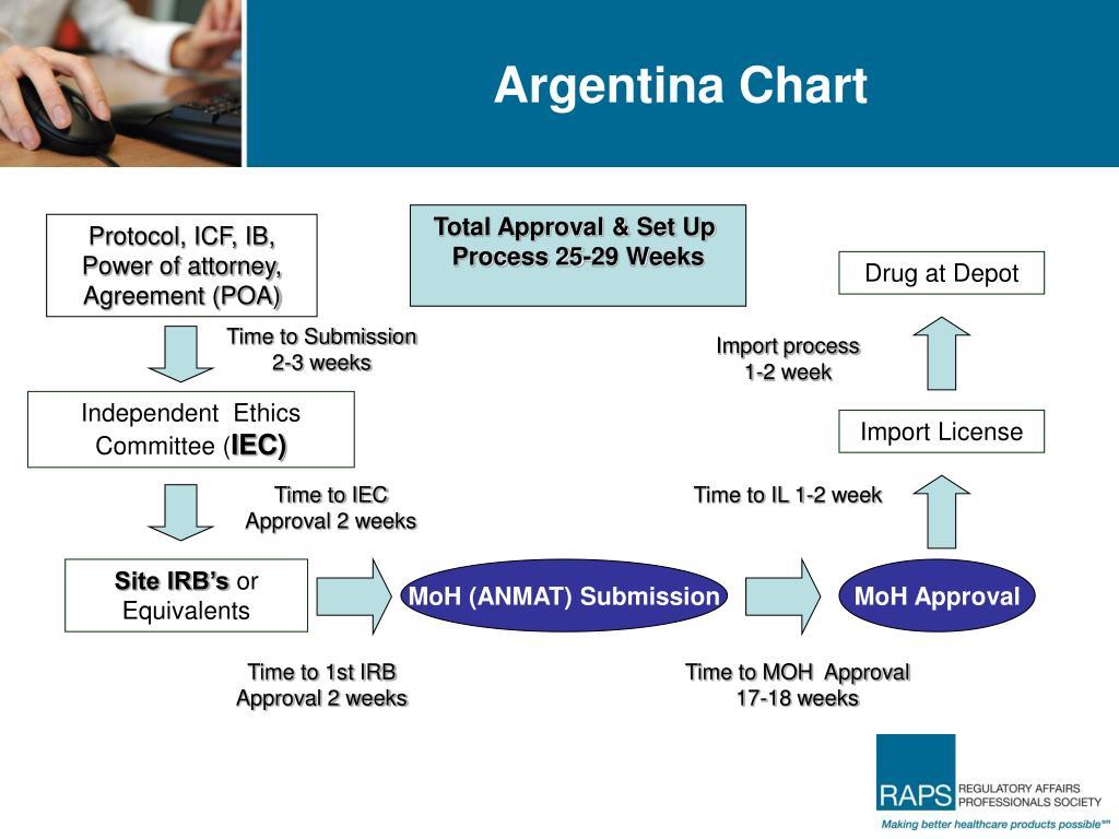 Argentina Chart
