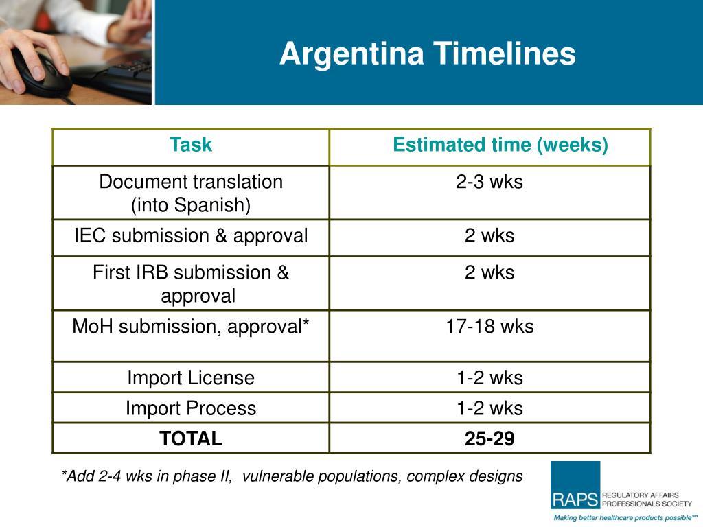 Argentina Timelines