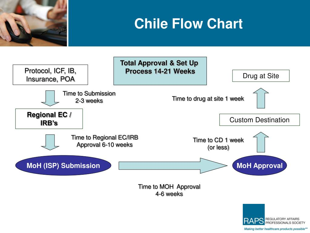 Chile Flow Chart