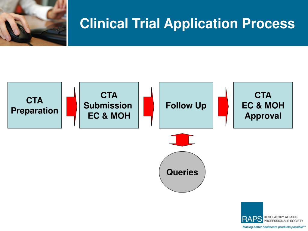 Clinical Trial Application Process