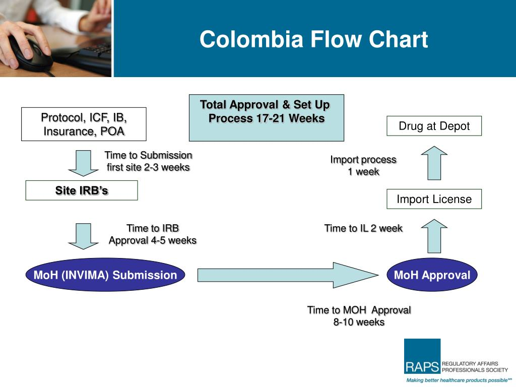 Colombia Flow Chart