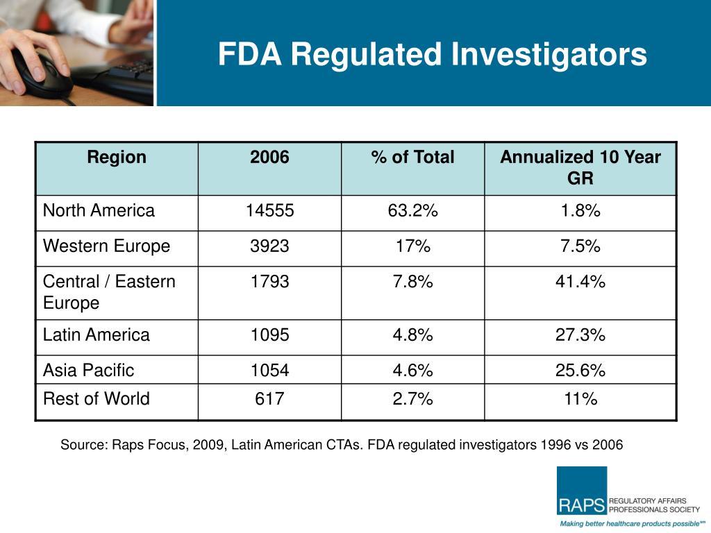 FDA Regulated Investigators
