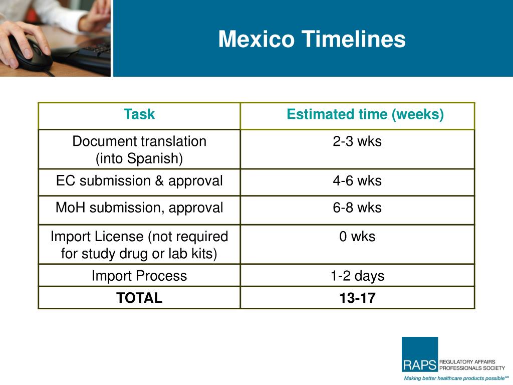 Mexico Timelines