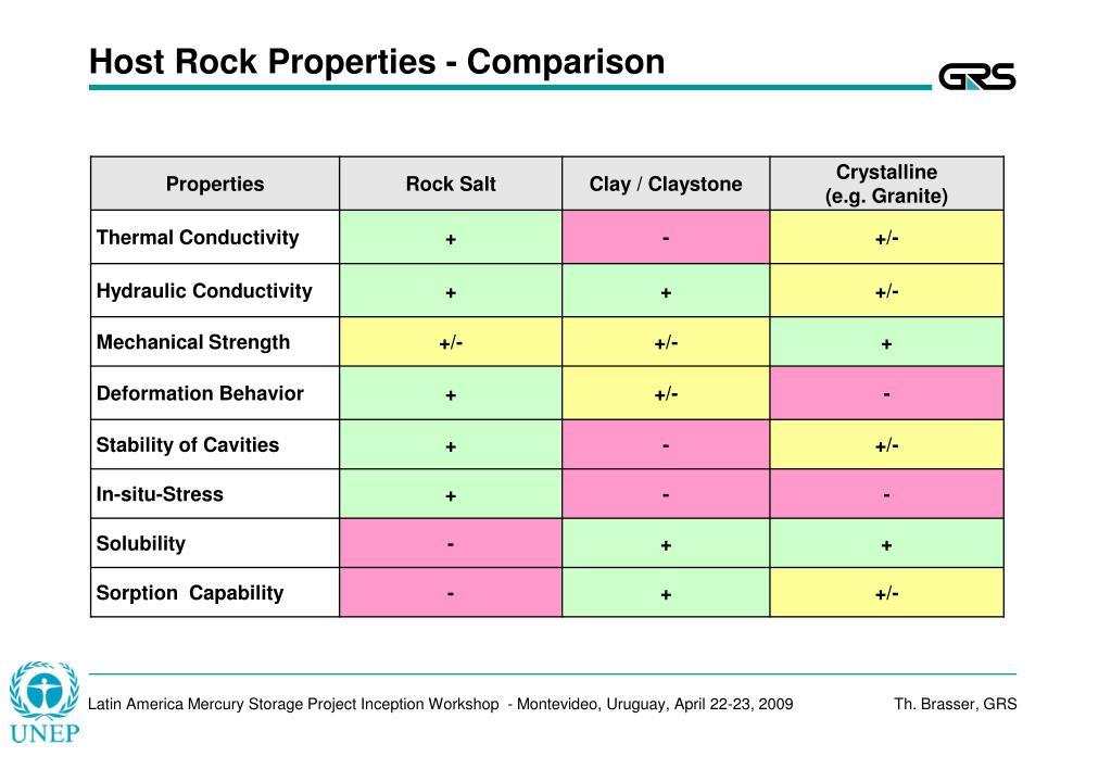 Host Rock Properties - Comparison