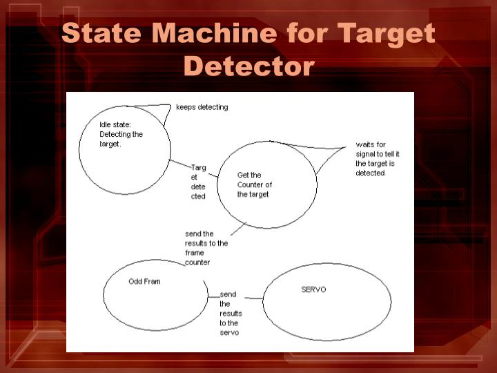 State Machine for Target Detector