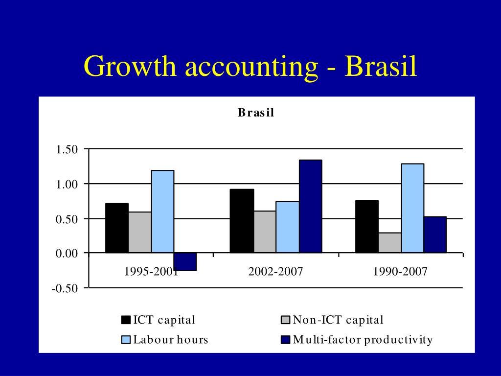 Growth accounting - Brasil
