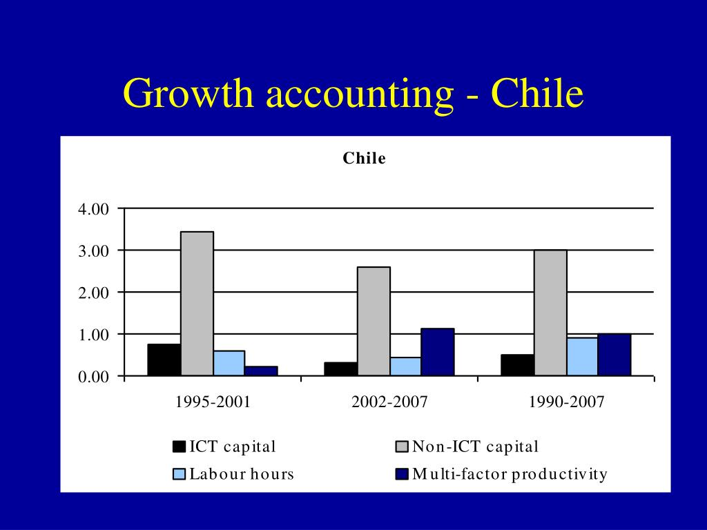 Growth accounting - Chile