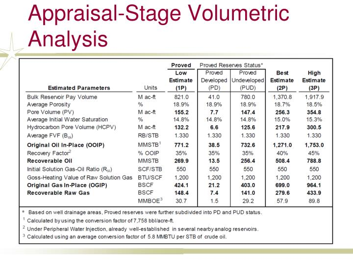 Appraisal-Stage Volumetric Analysis