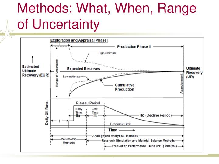 Uncertainty and assessment methods what when range of uncertainty