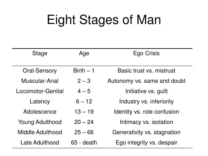 Eight Stages of Man