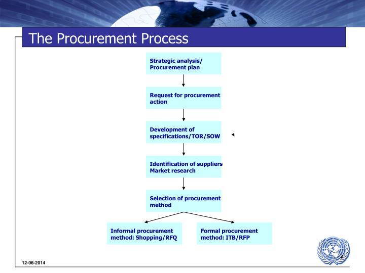 Formal procurement