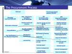 the procurement process2