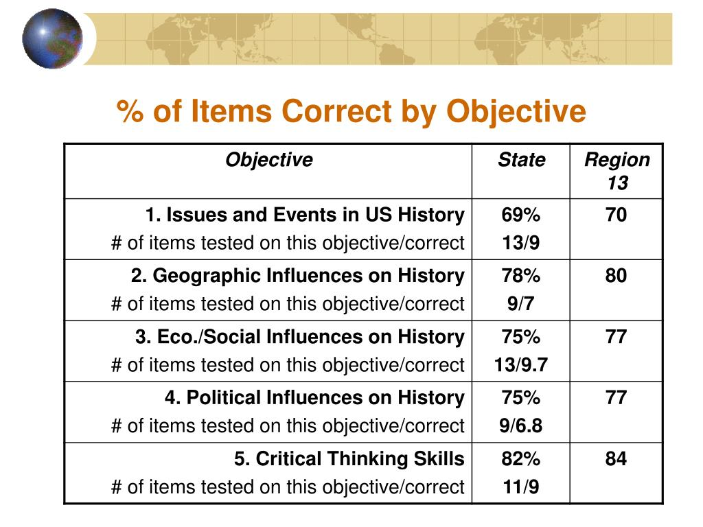 % of Items Correct by Objective