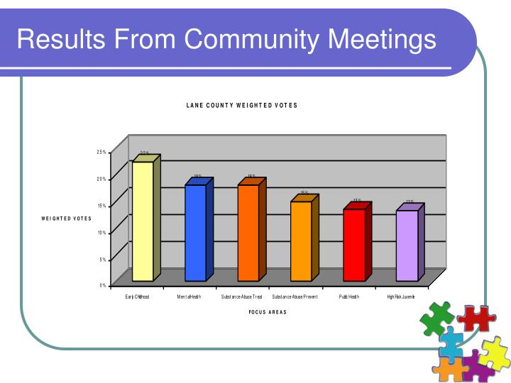 Results From Community Meetings