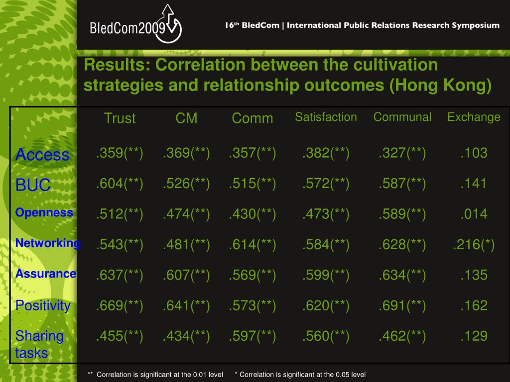 Results: Correlation between the cultivation strategies and relationship outcomes (Hong Kong)