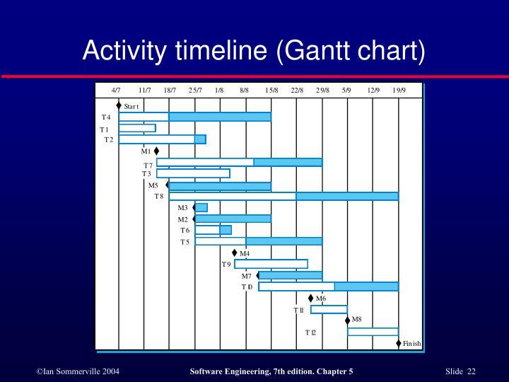 Activity timeline (Gantt chart)