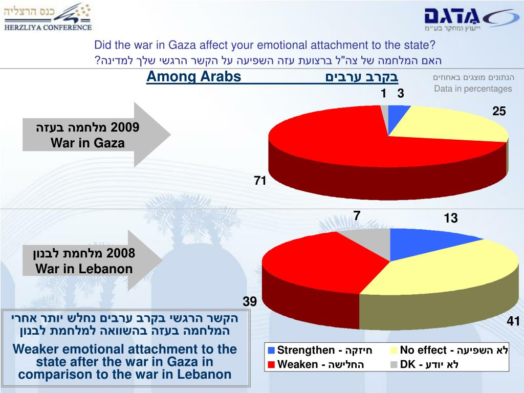 Did the war in Gaza affect your emotional attachment to the state?